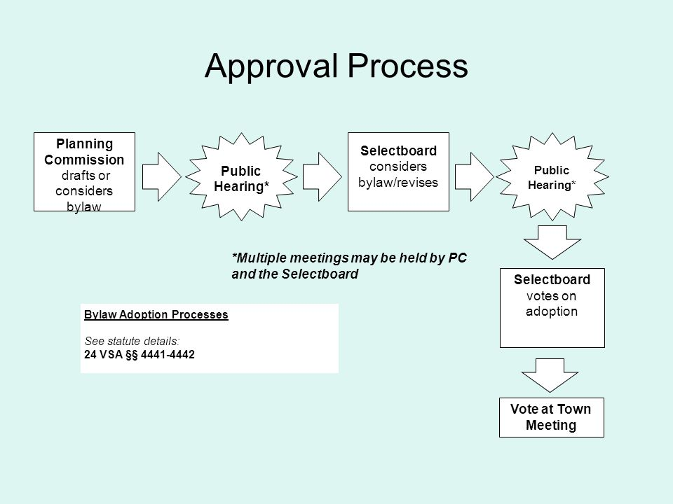 Approval Process *Multiple meetings may be held by PC and the Selectboard Planning Commission drafts or considers bylaw Selectboard considers bylaw/revises Public Hearing* Public Hearing* Selectboard votes on adoption Bylaw Adoption Processes See statute details: 24 VSA §§ 4441-4442 Vote at Town Meeting