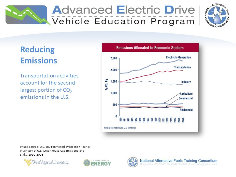 Transportation activities account for the second largest portion of CO 2 emissions in the U.S.