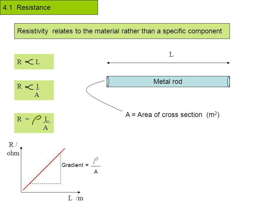 4.1 Resistance Resistivity relates to the material rather than a specific component R L R 1 A Metal rod L A = Area of cross section (m 2 ) R = L A L /m R / ohm Gradient = A