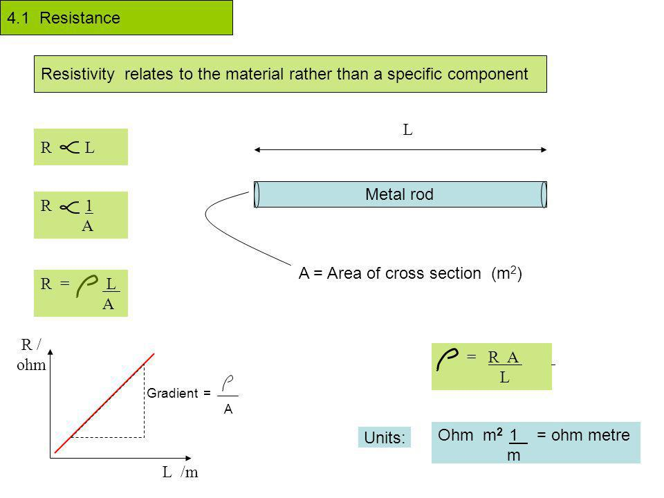 4.1 Resistance Resistivity relates to the material rather than a specific component R L R 1 A Metal rod L A = Area of cross section (m 2 ) = R A L Ohm m 2 1 = ohm metre m Units: R = L A L /m R / ohm Gradient = A