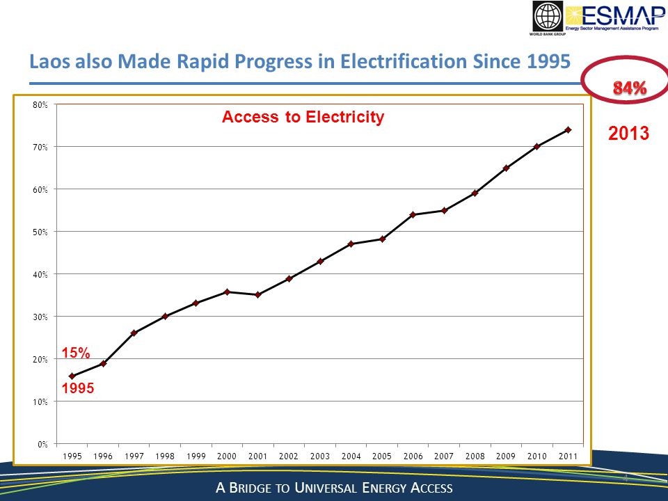 A Bridge to a Sustainable Energy Future A B RIDGE TO U NIVERSAL E NERGY A CCESS 4 Laos also Made Rapid Progress in Electrification Since 1995 15% 1995