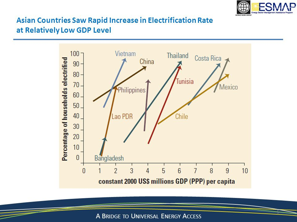 A Bridge to a Sustainable Energy Future A B RIDGE TO U NIVERSAL E NERGY A CCESS 5 Asian Countries Saw Rapid Increase in Electrification Rate at Relatively Low GDP Level