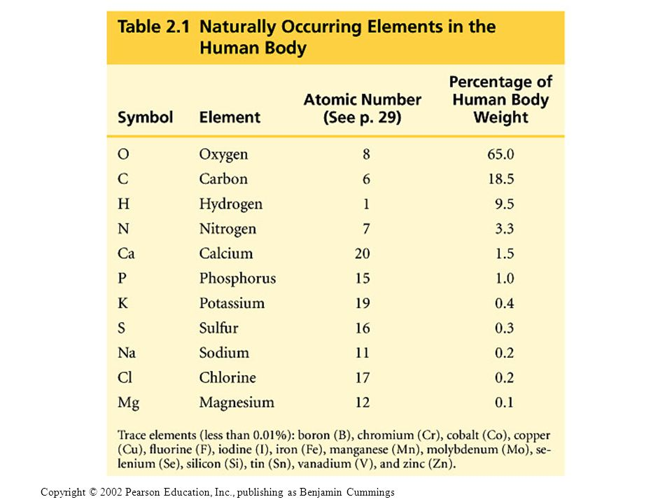 Trace elements are required by an organism but only in minute quantities.