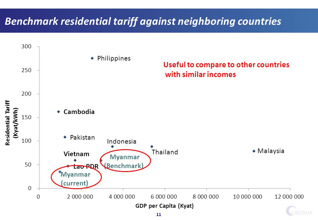 11 Benchmark residential tariff against neighboring countries