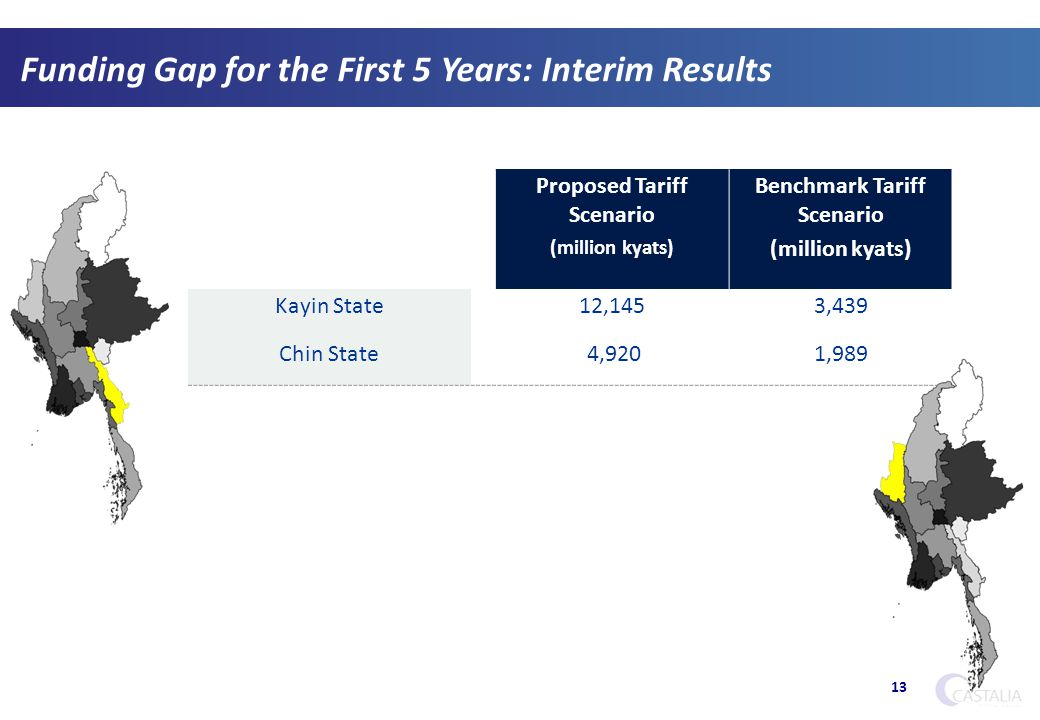 Funding Gap for the First 5 Years: Interim Results 13 Proposed Tariff Scenario (million kyats) Benchmark Tariff Scenario (million kyats) Kayin State12,1453,439 Chin State 4,9201,989