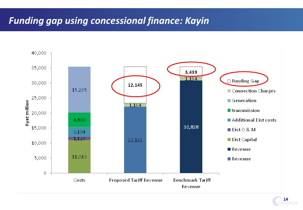 14 Funding gap using concessional finance: Kayin