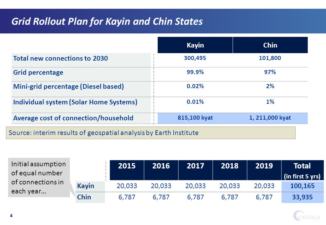 4 Grid Rollout Plan for Kayin and Chin States KayinChin Total new connections to 2030 300,495101,800 Grid percentage 99.9%97% Mini-grid percentage (Diesel based) 0.02%2% Individual system (Solar Home Systems) 0.01%1% Average cost of connection/household 815,100 kyat1, 211,000 kyat Initial assumption of equal number of connections in each year… 20152016201720182019 Total (in first 5 yrs) Kayin20,033 100,165 Chin6,787 33,935 Source: interim results of geospatial analysis by Earth Institute