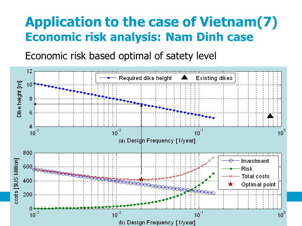 Application to the case of Vietnam(7) Economic risk analysis: Nam Dinh case Economic risk based optimal of satety level