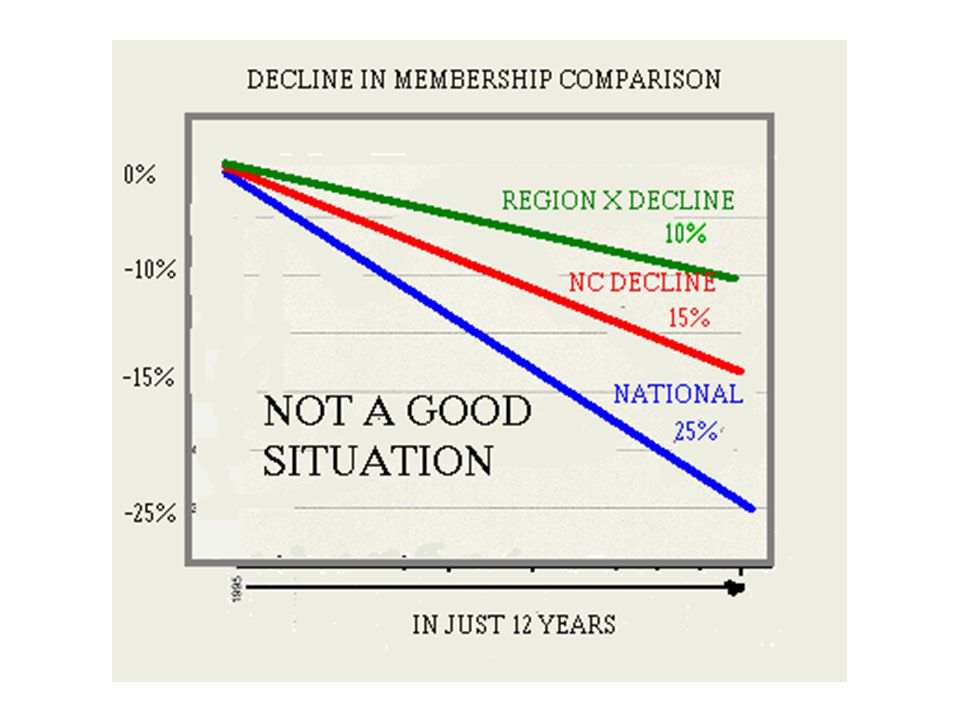Diverse membership age and status must be considered by chapter management to meet our membership needs and interests.