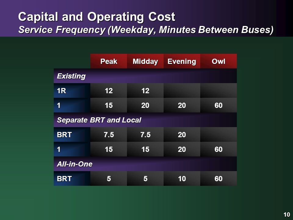 10 Capital and Operating Cost Service Frequency (Weekday, Minutes Between Buses) 10 1R Peak 12 Existing 115 Midday 12 20 Evening Owl 60 BRT7.5 115 7.5