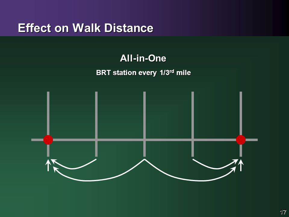 17 Effect on Walk Distance 17 All-in-One BRT station every 1/3 rd mile