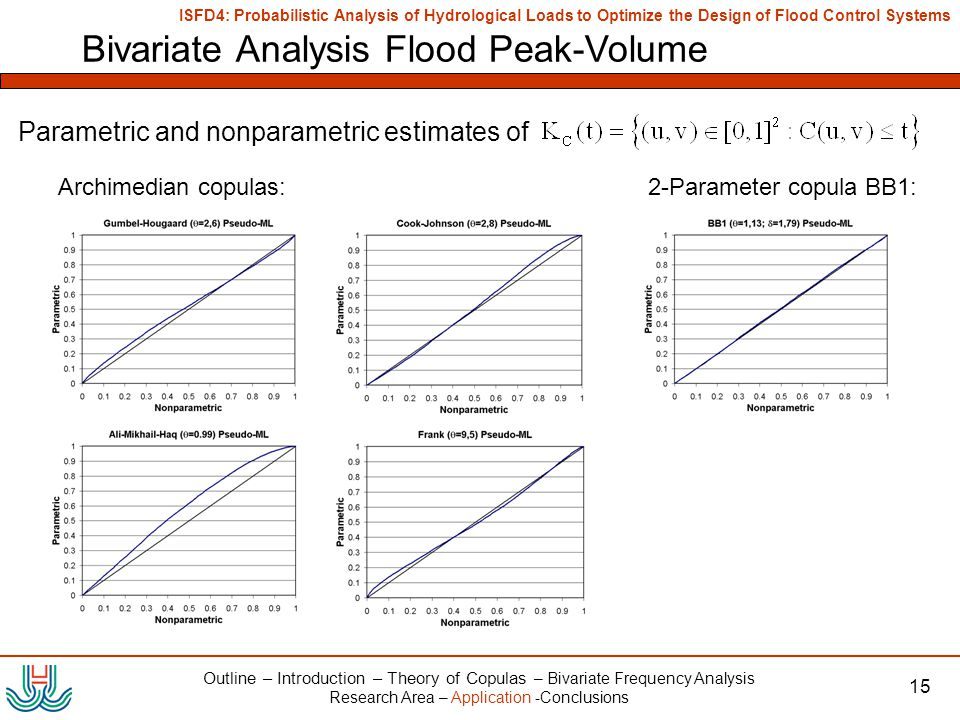 ISFD4: Probabilistic Analysis of Hydrological Loads to Optimize the Design of Flood Control Systems 15 Bivariate Analysis Flood Peak-Volume Parametric and nonparametric estimates of Outline – Introduction – Theory of Copulas – Bivariate Frequency Analysis Research Area – Application -Conclusions Archimedian copulas:2-Parameter copula BB1: