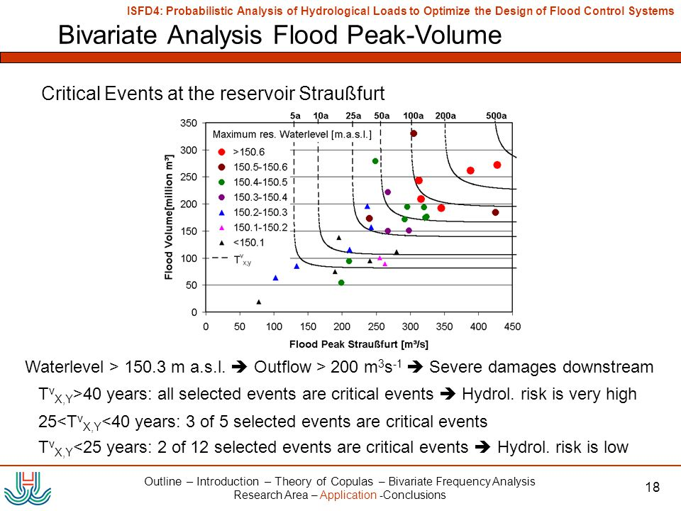 ISFD4: Probabilistic Analysis of Hydrological Loads to Optimize the Design of Flood Control Systems 18 Bivariate Analysis Flood Peak-Volume Critical Events at the reservoir Straußfurt Outline – Introduction – Theory of Copulas – Bivariate Frequency Analysis Research Area – Application -Conclusions Waterlevel > 150.3 m a.s.l.