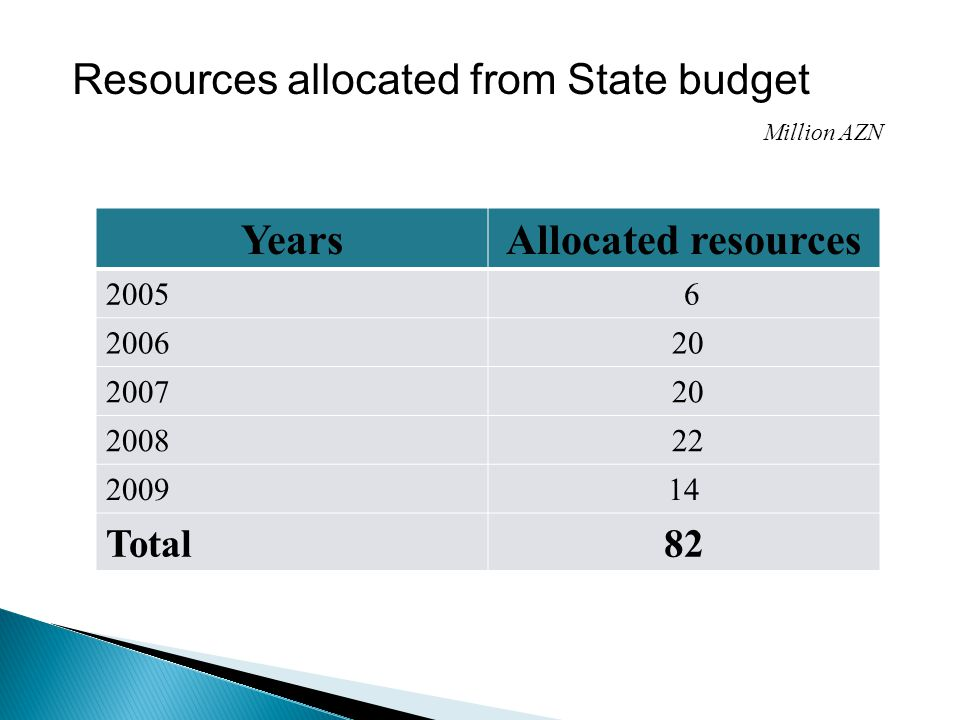 YearsAllocated resources 2005 6 2006 20 2007 20 2008 22 200914 Total82 Million AZN Resources allocated from State budget