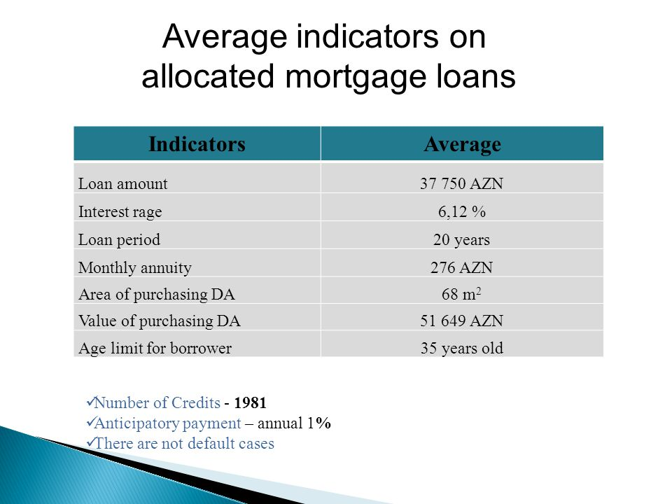 IndicatorsAverage Loan amount37 750 AZN Interest rage6,12 % Loan period20 years Monthly annuity276 AZN Area of purchasing DA 68 m 2 Value of purchasing DA51 649 AZN Age limit for borrower35 years old Number of Credits - 1981 Anticipatory payment – annual 1% There are not default cases Average indicators on allocated mortgage loans