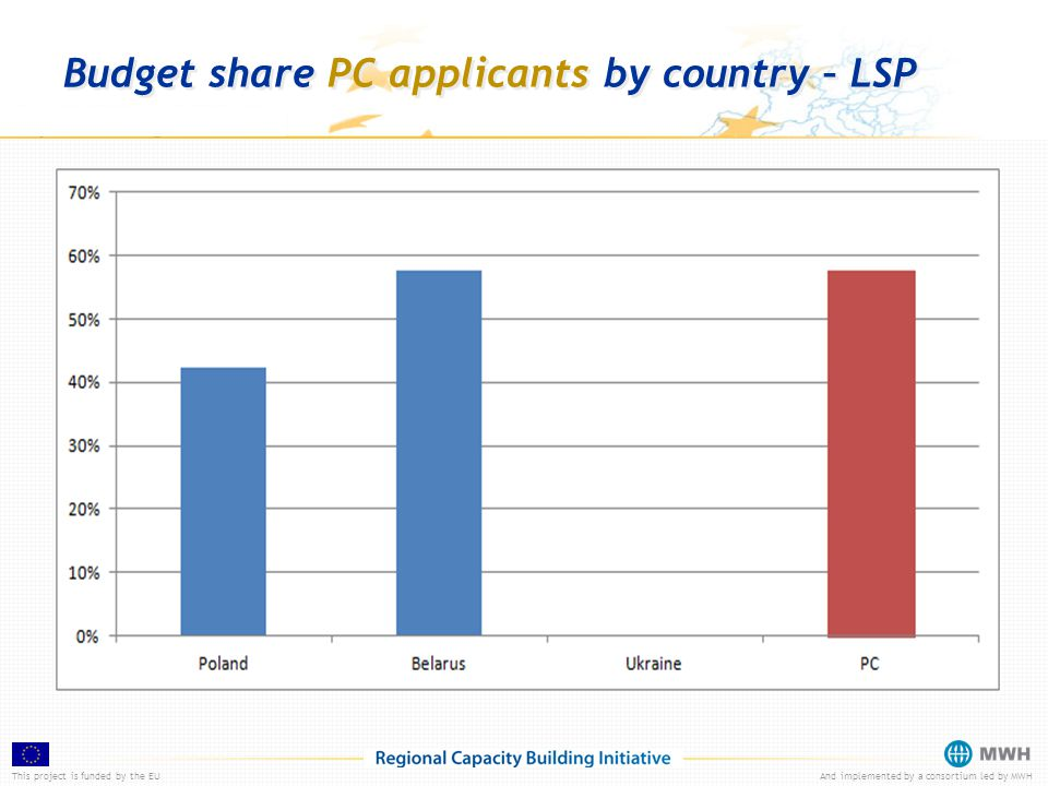 This project is funded by the EUAnd implemented by a consortium led by MWH Budget share PC applicants by country – LSP