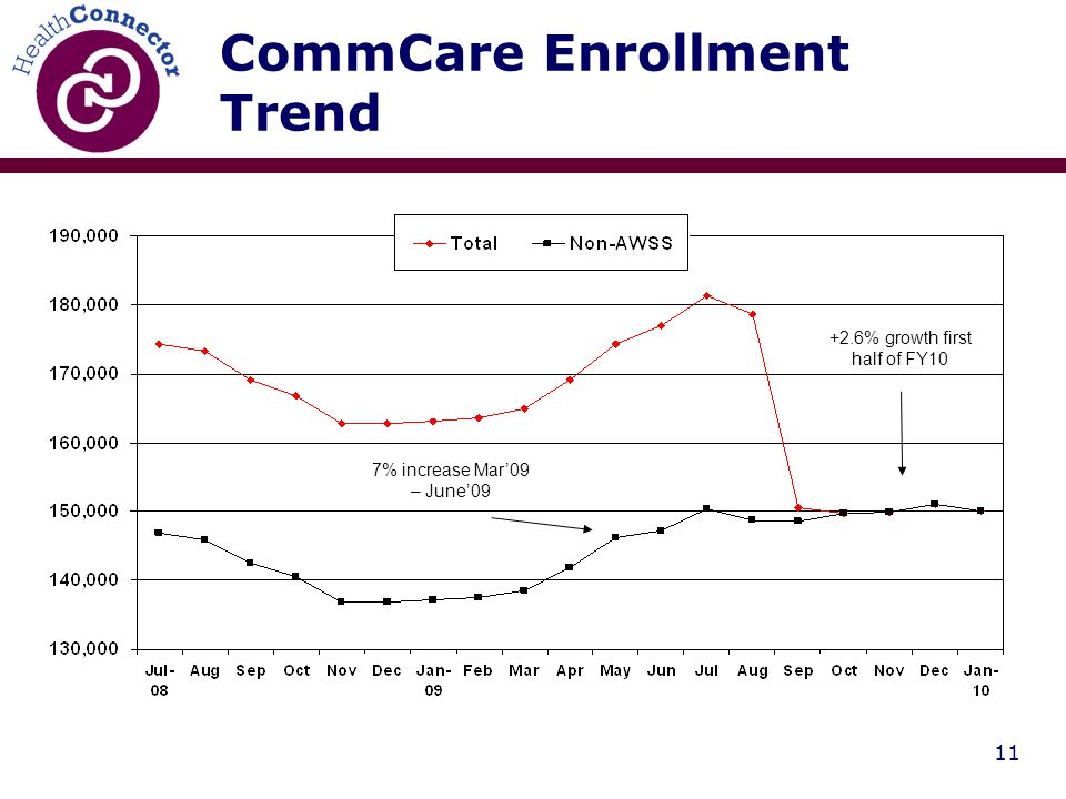 11 CommCare Enrollment Trend +2.6% growth first half of FY10 7% increase Mar'09 – June'09