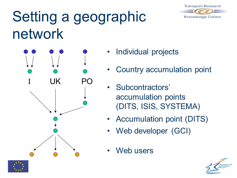 Setting a geographic network I UKPO Web users Web developer (GCI) Accumulation point (DITS) Subcontractors' accumulation points (DITS, ISIS, SYSTEMA) Country accumulation point Individual projects