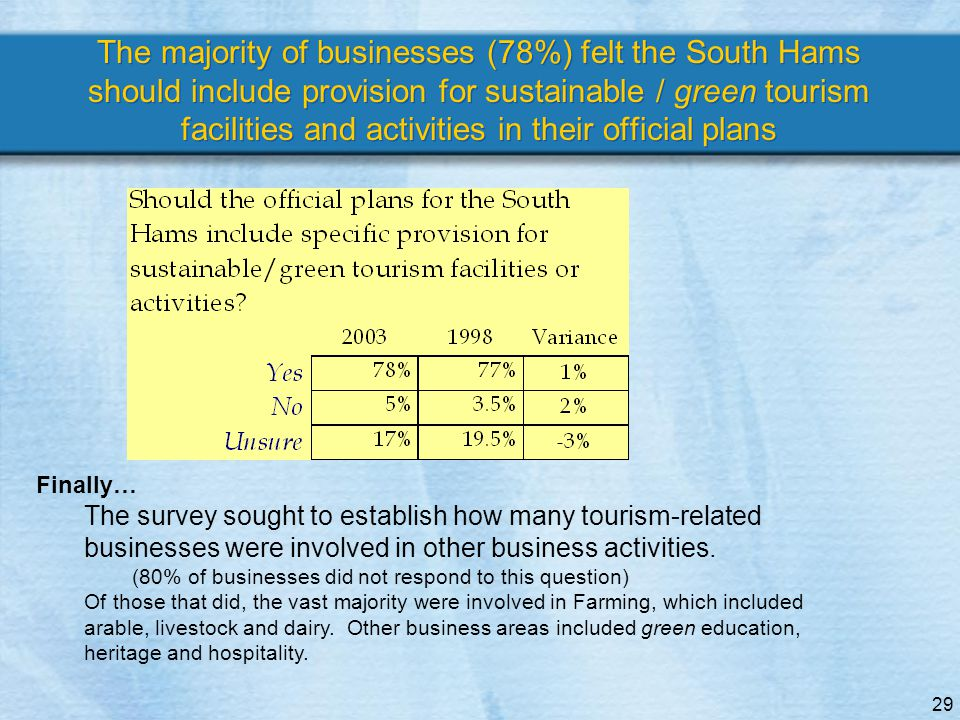 29 The majority of businesses (78%) felt the South Hams should include provision for sustainable / green tourism facilities and activities in their official plans Finally… The survey sought to establish how many tourism-related businesses were involved in other business activities.