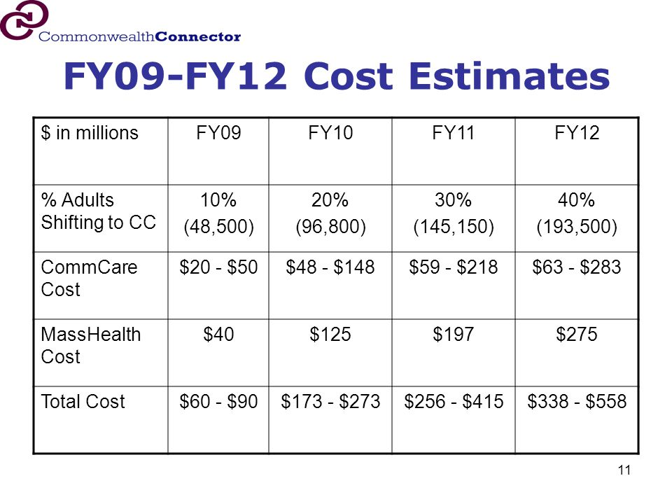 11 FY09-FY12 Cost Estimates $ in millionsFY09FY10FY11FY12 % Adults Shifting to CC 10% (48,500) 20% (96,800) 30% (145,150) 40% (193,500) CommCare Cost