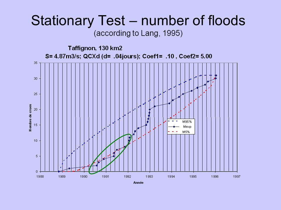 Stationary Test – number of floods (according to Lang, 1995)