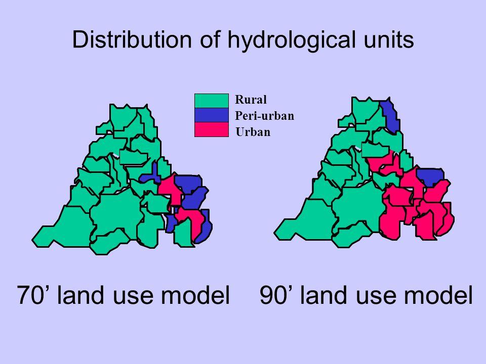 70' land use model90' land use model Distribution of hydrological units