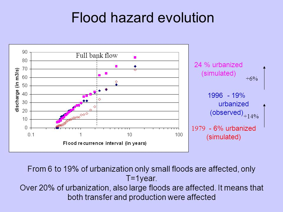 Flood hazard evolution From 6 to 19% of urbanization only small floods are affected, only T=1year.