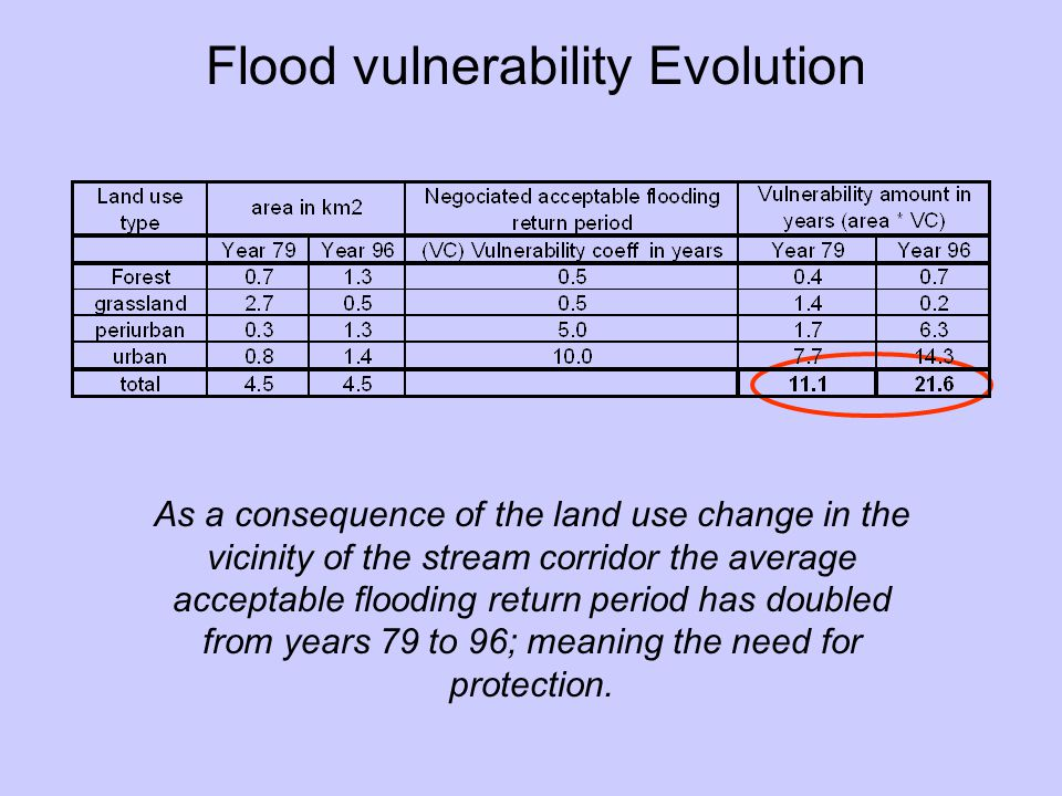 As a consequence of the land use change in the vicinity of the stream corridor the average acceptable flooding return period has doubled from years 79 to 96; meaning the need for protection.