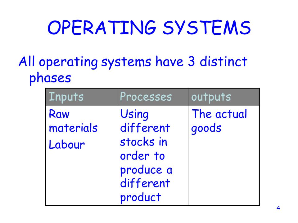 3 The Role and Importance of Operations Operations is important because : it is one of the CORE activities of any business It produces the products an