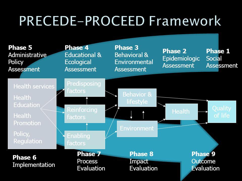 Phase 1 Social Assessment Phase 3 Behavioral & Environmental Assessment Phase 2 Epidemiologic Assessment Phase 4 Educational & Ecological Assessment P