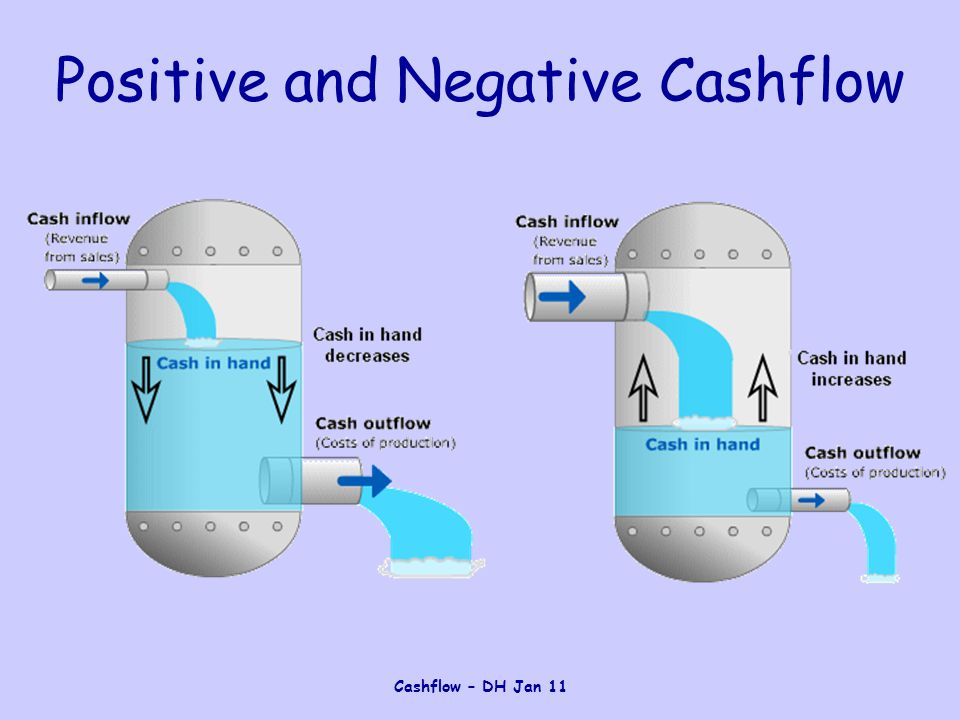 Cashflow – DH Jan 11 Liquidity The ability to have access to cash or near cash assets This allows the organisation to meet their everyday commitments The more liquid an organisation the better able it is to pay off short-term debts
