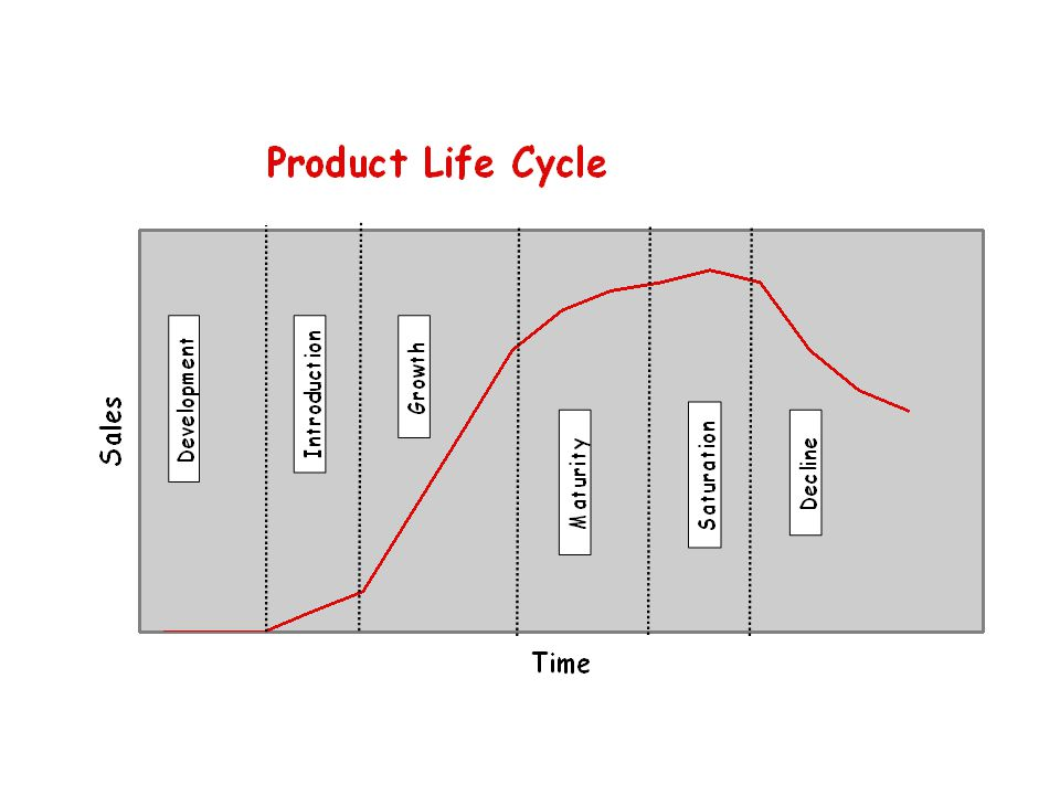 The Product Mix/Portfolio/Range Doesn't make sense to wait until products go into decline before launching a replacement.