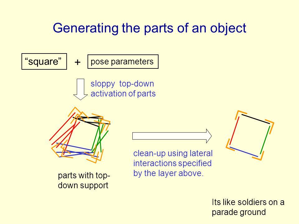 Generating the parts of an object sloppy top-down activation of parts clean-up using lateral interactions specified by the layer above. pose parameter