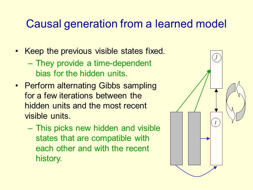Causal generation from a learned model Keep the previous visible states fixed. –They provide a time-dependent bias for the hidden units. Perform alter