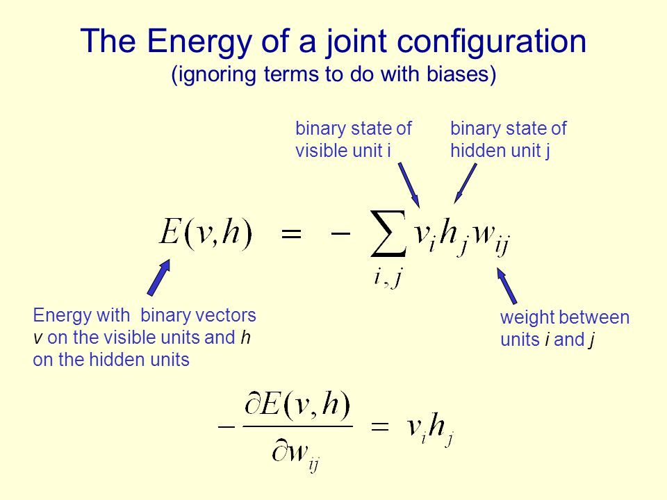 The Energy of a joint configuration (ignoring terms to do with biases) weight between units i and j Energy with binary vectors v on the visible units