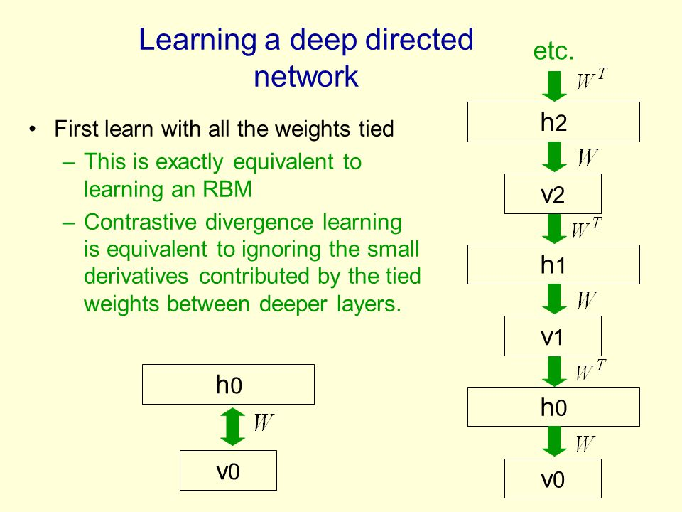 First learn with all the weights tied –This is exactly equivalent to learning an RBM –Contrastive divergence learning is equivalent to ignoring the sm