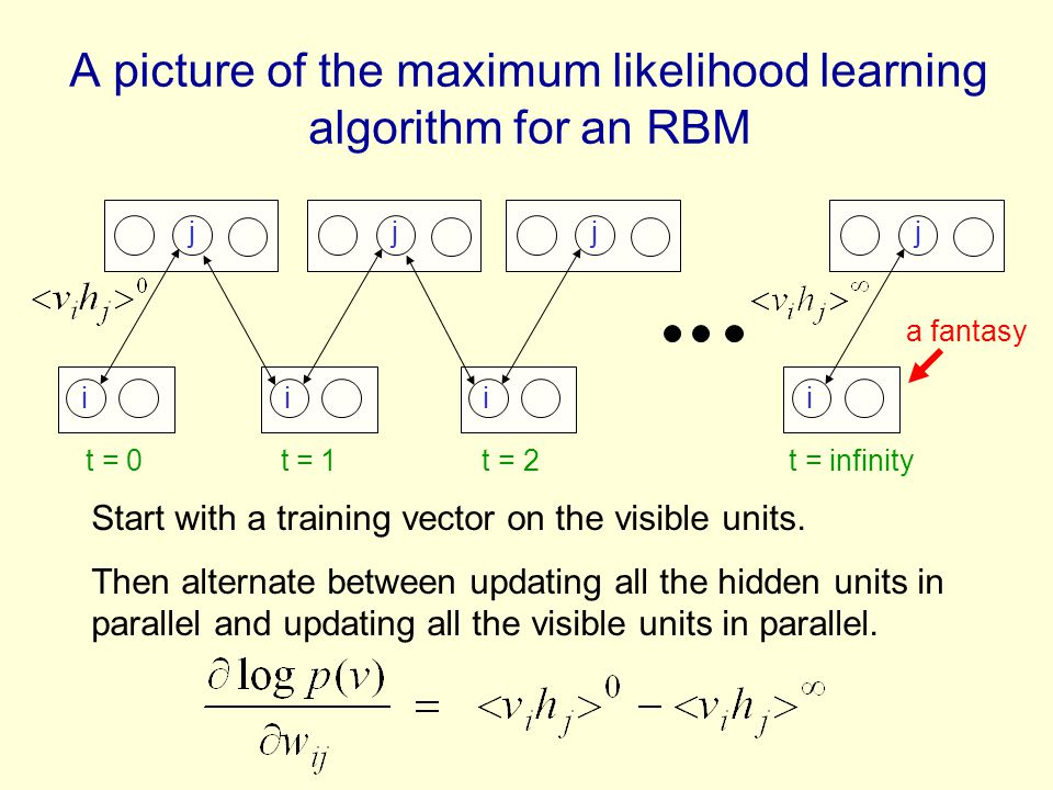 A picture of the maximum likelihood learning algorithm for an RBM i j i j i j i j t = 0 t = 1 t = 2 t = infinity Start with a training vector on the v