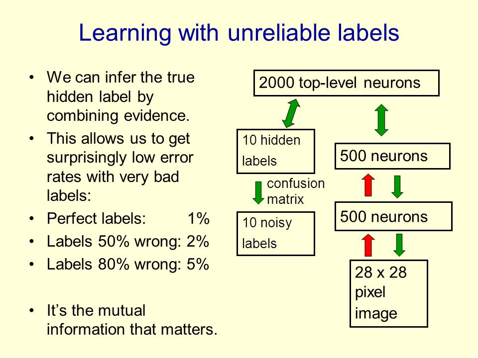 Learning with unreliable labels We can infer the true hidden label by combining evidence. This allows us to get surprisingly low error rates with very