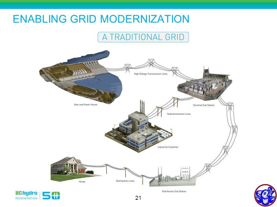 ENABLING GRID MODERNIZATION 21