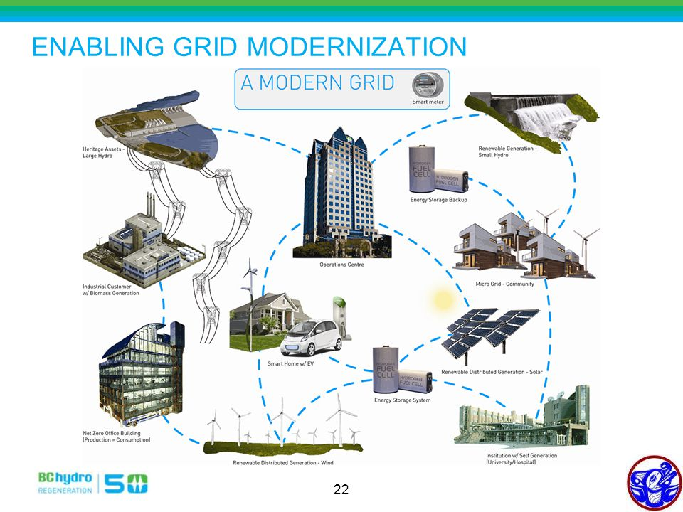 22 ENABLING GRID MODERNIZATION