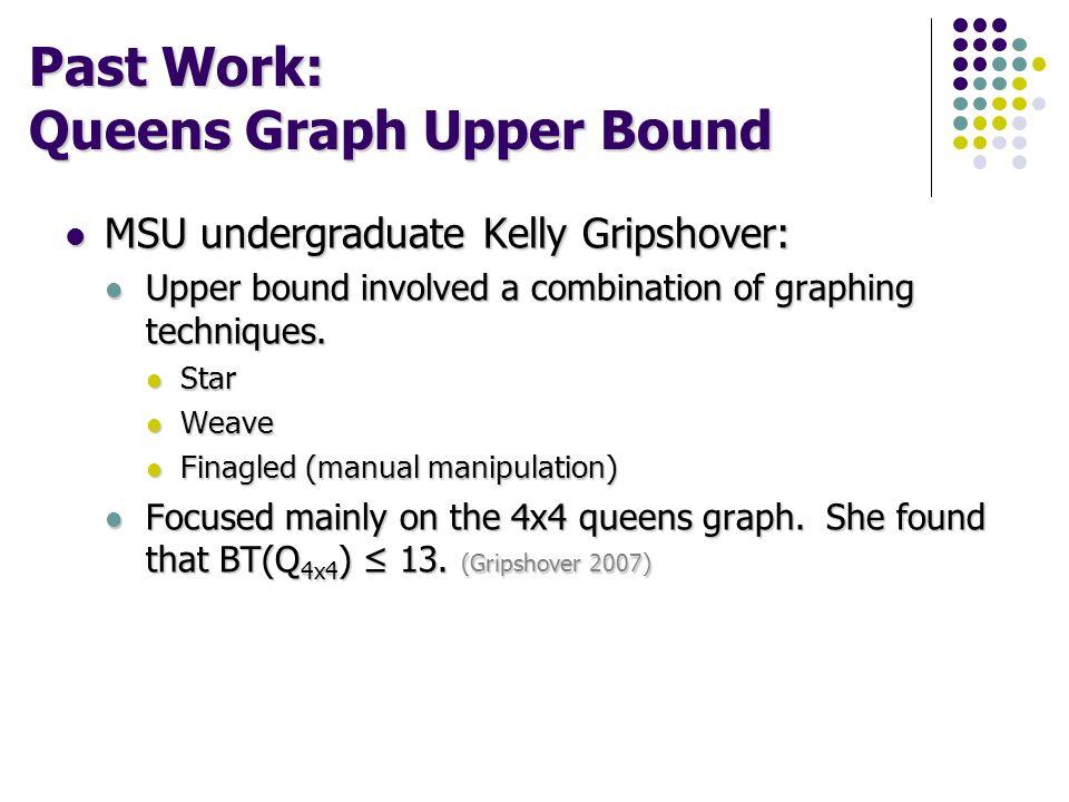Past Work: Queens Graph Upper Bound MSU undergraduate Kelly Gripshover: MSU undergraduate Kelly Gripshover: Upper bound involved a combination of grap