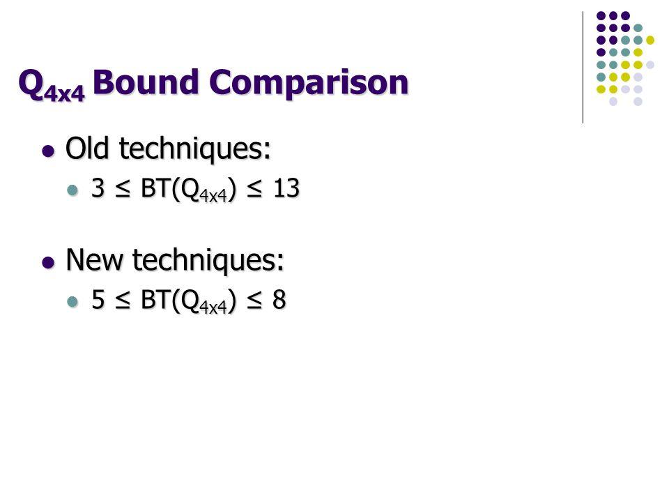 Q 4x4 Bound Comparison Old techniques: Old techniques: 3 ≤ BT(Q 4x4 ) ≤ 13 3 ≤ BT(Q 4x4 ) ≤ 13 New techniques: New techniques: 5 ≤ BT(Q 4x4 ) ≤ 8 5 ≤ BT(Q 4x4 ) ≤ 8