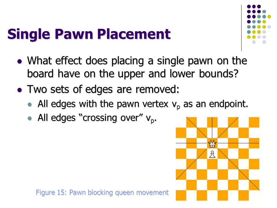 Single Pawn Placement What effect does placing a single pawn on the board have on the upper and lower bounds.