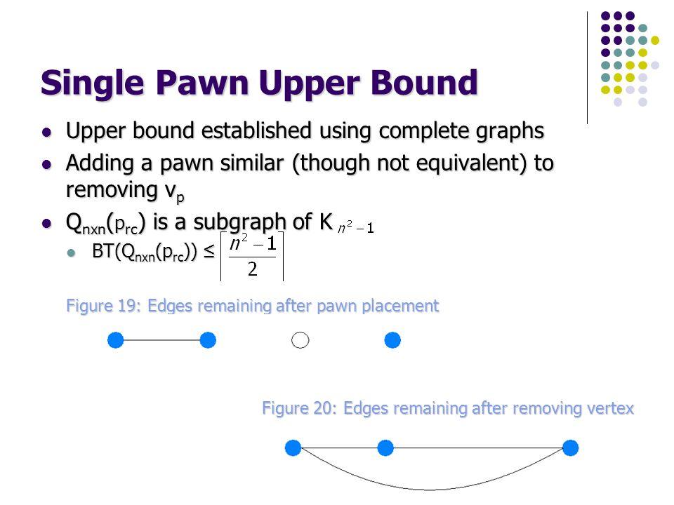 Single Pawn Upper Bound Upper bound established using complete graphs Upper bound established using complete graphs Adding a pawn similar (though not