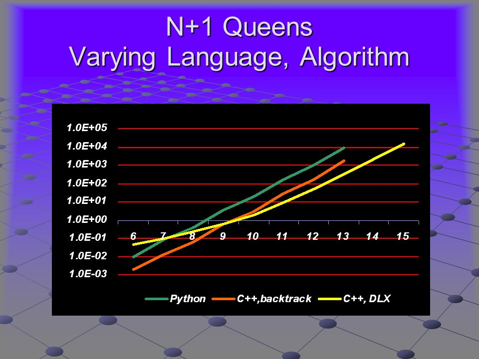 N+1 Queens Varying Language, Algorithm