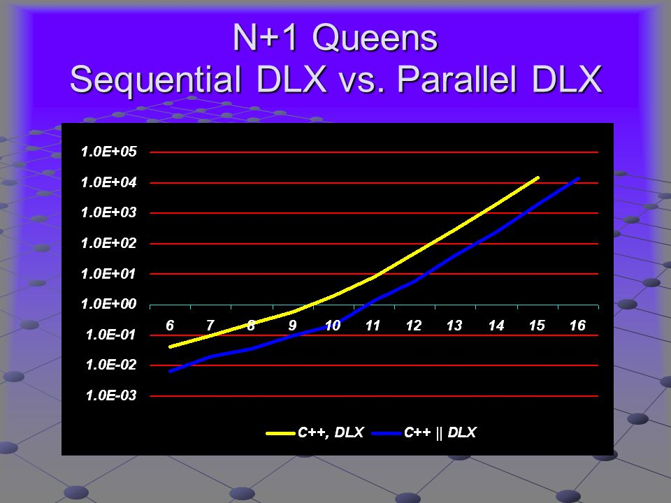 N+1 Queens Sequential DLX vs. Parallel DLX