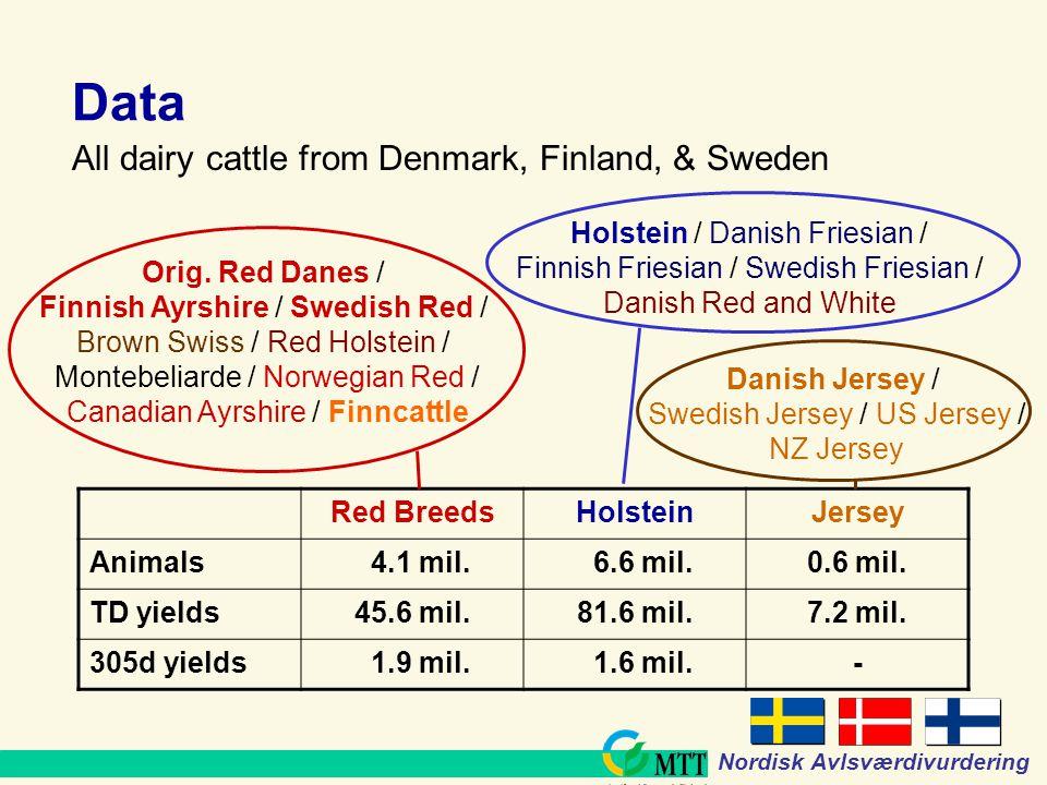 www.mtt.fi Nordisk Avlsværdivurdering Data Red BreedsHolsteinJersey Animals 4.1 mil.