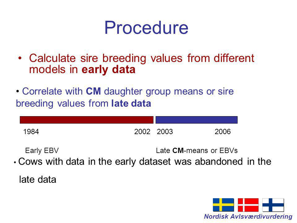 Nordisk Avlsværdivurdering Proven bulls Early data First daughter group ~100 daughters Late data Second daughter group ~1400 daughters Born 1992-1995