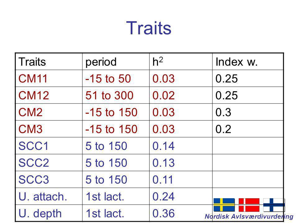 Nordisk Avlsværdivurdering Traits periodh2h2 Index w.