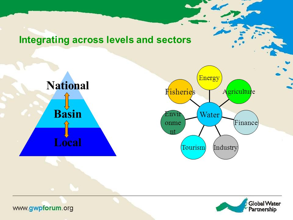 Integrating across levels and sectors National Basin Local Fisheries Envir onme nt Tourism Industry Finance Agriculture Energy Water